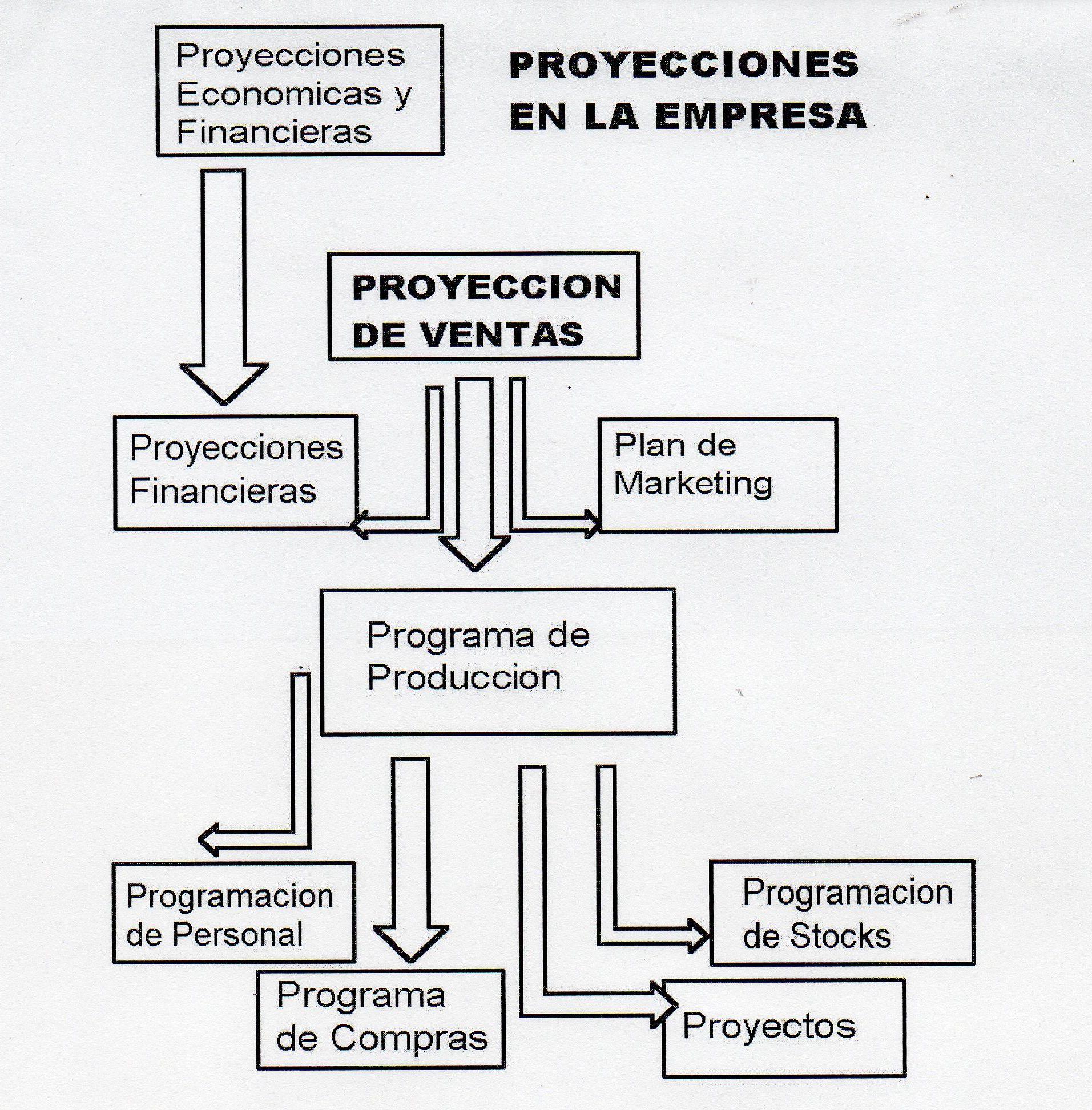 Proyecciones de Ventas Ejemplos Proyecciones de Ventas